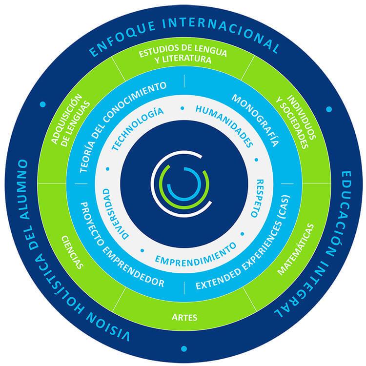 infografia ESP - 1