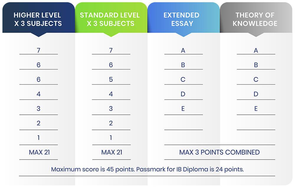 IB Grading scale